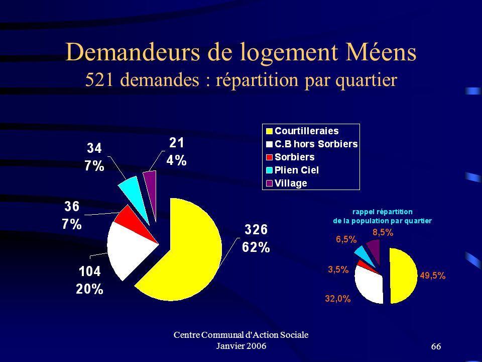 Centre Communal d Action Sociale Janvier 200665 DONNÉES RELATIVES AU LOGEMENT