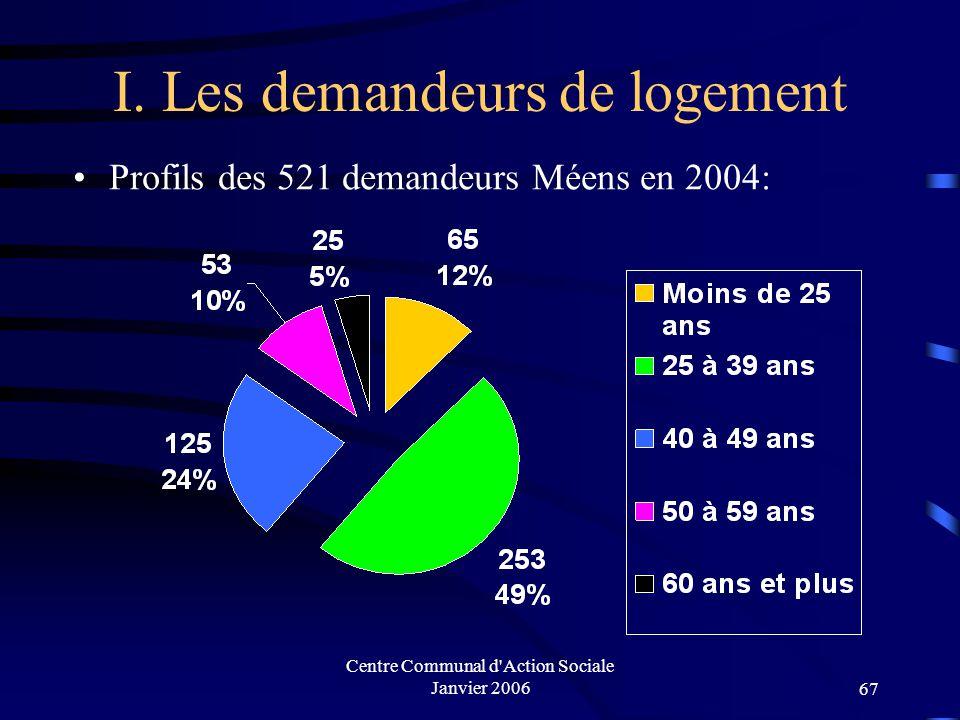 Centre Communal d Action Sociale Janvier 200666 Demandeurs de logement Méens 521 demandes : répartition par quartier