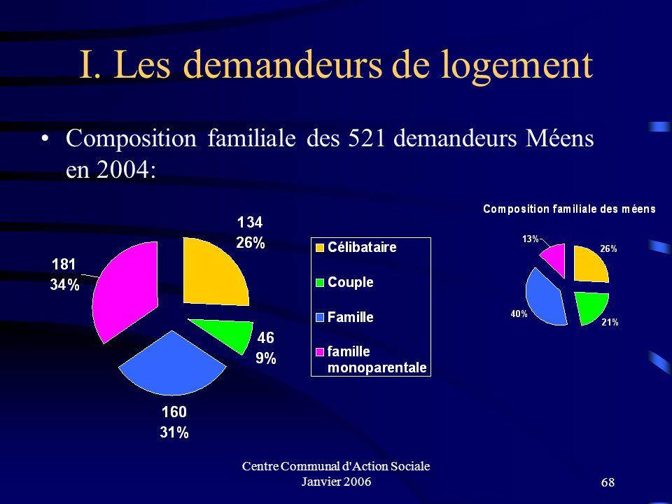 Centre Communal d'Action Sociale Janvier 200667 I. Les demandeurs de logement Profils des 521 demandeurs Méens en 2004:
