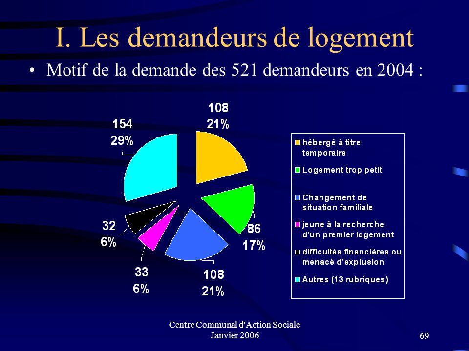 Centre Communal d'Action Sociale Janvier 200668 I. Les demandeurs de logement Composition familiale des 521 demandeurs Méens en 2004: