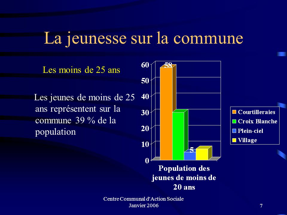Centre Communal d'Action Sociale Janvier 20066 La jeunesse sur la commune Les moins de 20 ans 6 898 jeunes de moins de 20 ans représentent 32,5% de la