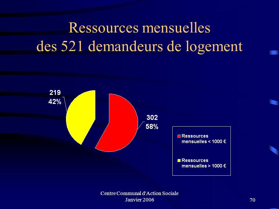 Centre Communal d'Action Sociale Janvier 200669 I. Les demandeurs de logement Motif de la demande des 521 demandeurs en 2004 :