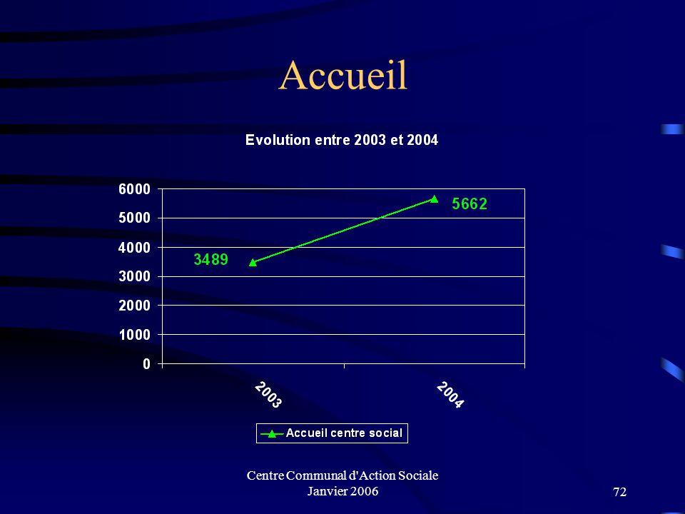 Centre Communal d'Action Sociale Janvier 200671 Les actions du CENTRE SOCIAL MUNICIPAL Yves AGOSTINI année 2004