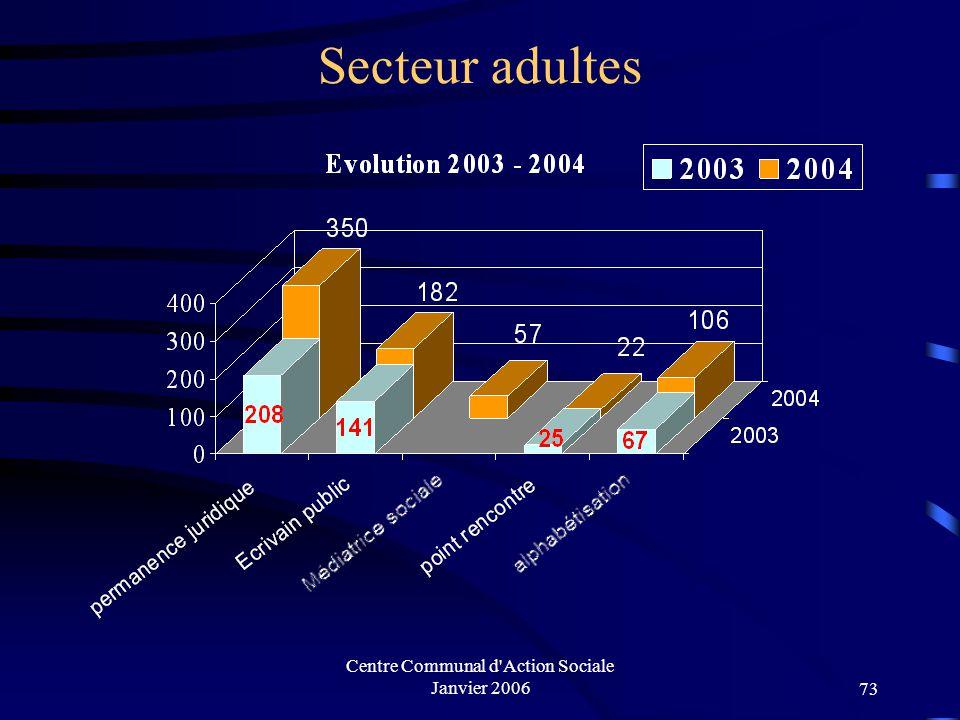 Centre Communal d'Action Sociale Janvier 200672 Accueil