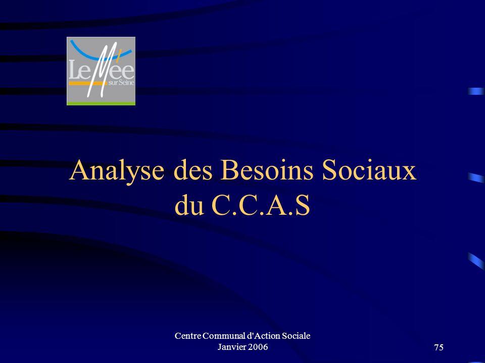 Centre Communal d Action Sociale Janvier 200674 Secteur petite-enfance et enfance