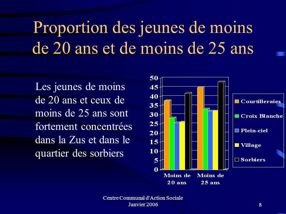 Centre Communal d Action Sociale Janvier 20068 Proportion des jeunes de moins de 20 ans et de moins de 25 ans Les jeunes de moins de 20 ans et ceux de moins de 25 ans sont fortement concentrées dans la Zus et dans le quartier des sorbiers