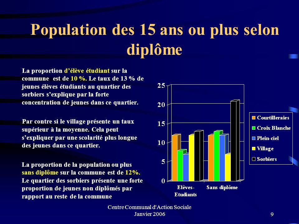 Centre Communal d Action Sociale Janvier 20069 Population des 15 ans ou plus selon diplôme La proportion d'élève étudiant sur la commune est de 10 %.