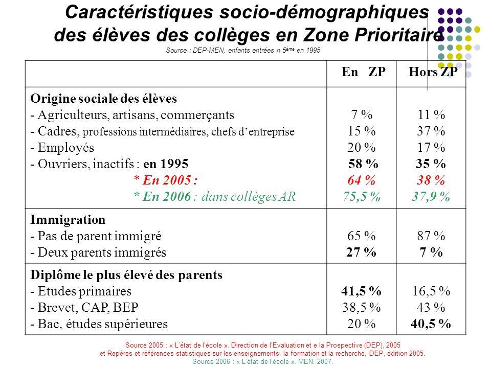 Caractéristiques socio-démographiques des élèves des collèges en Zone Prioritaire Source : DEP-MEN, enfants entrées n 5 ème en 1995 En ZP Hors ZP Origine sociale des élèves - Agriculteurs, artisans, commerçants - Cadres, professions intermédiaires, chefs d'entreprise - Employés - Ouvriers, inactifs : en 1995 * En 2005 : * En 2006 : dans collèges AR 7 % 15 % 20 % 58 % 64 % 75,5 % 11 % 37 % 17 % 35 % 38 % 37,9 % Immigration - Pas de parent immigré - Deux parents immigrés 65 % 27 % 87 % 7 % Diplôme le plus élevé des parents - Etudes primaires - Brevet, CAP, BEP - Bac, études supérieures 41,5 % 38,5 % 20 % 16,5 % 43 % 40,5 % Source 2005 : « L'état de l'école ».