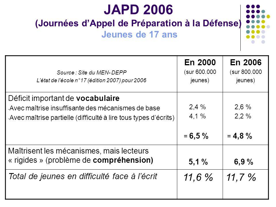 JAPD 2006 (Journées d'Appel de Préparation à la Défense) Jeunes de 17 ans Source : Site du MEN- DEPP L'état de l'école n°17 (édition 2007) pour 2006 En 2000 (sur 600.000 jeunes) En 2006 (sur 800.000 jeunes) Déficit important de vocabulaire - Avec maîtrise insuffisante des mécanismes de base - Avec maîtrise partielle (difficulté à lire tous types d'écrits) 2,4 % 4,1 % = 6,5 % 2,6 % 2,2 % = 4,8 % Maîtrisent les mécanismes, mais lecteurs « rigides » (problème de compréhension) 5,1 % 6,9 % Total de jeunes en difficulté face à l'écrit 11,6 %11,7 %