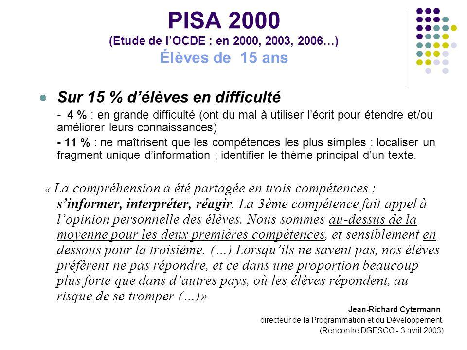 PISA 2000 (Etude de l'OCDE : en 2000, 2003, 2006…) Élèves de 15 ans Sur 15 % d'élèves en difficulté - 4 % : en grande difficulté (ont du mal à utiliser l'écrit pour étendre et/ou améliorer leurs connaissances) - 11 % : ne maîtrisent que les compétences les plus simples : localiser un fragment unique d'information ; identifier le thème principal d'un texte.