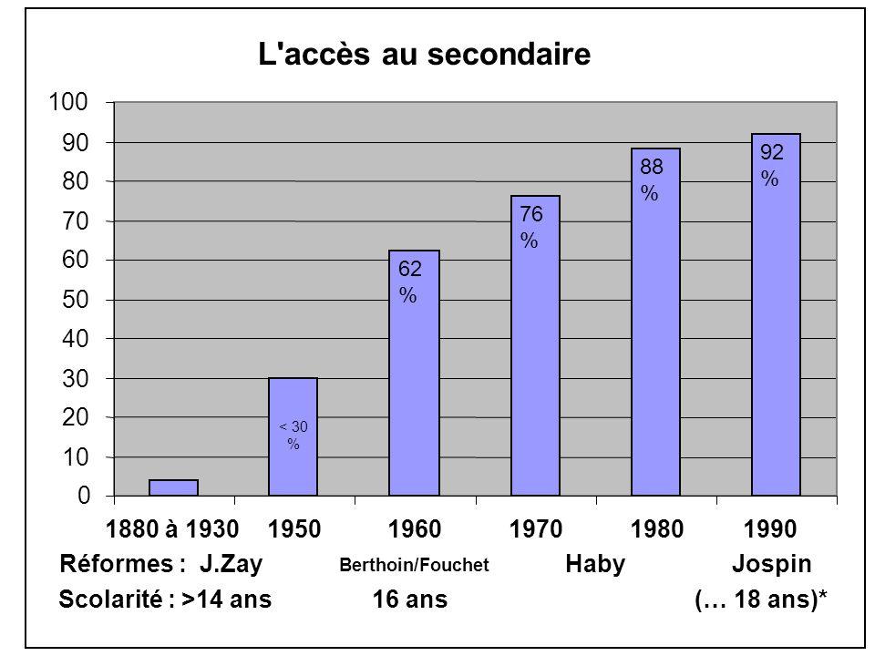 < 30 % 62 % 76 % 88 % 92 % L accès au secondaire 0 10 20 30 40 50 60 70 80 90 100 1880 à 1930 1950 1960 1970 1980 1990 Réformes : J.Zay Berthoin/Fouchet Haby Jospin Scolarité : >14 ans 16 ans (… 18 ans)*