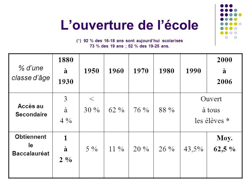 L'ouverture de l'école (*) 92 % des 16-18 ans sont aujourd'hui scolarisés 73 % des 19 ans ; 52 % des 19-25 ans.