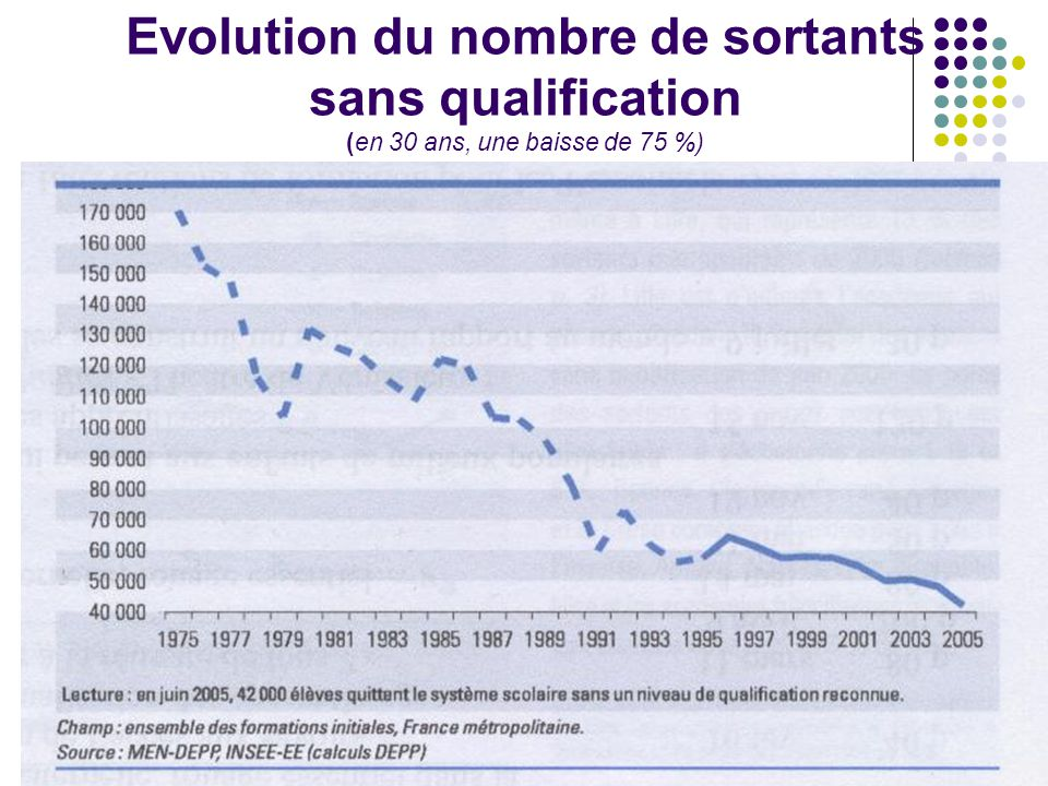 Evolution du nombre de sortants sans qualification (en 30 ans, une baisse de 75 %)