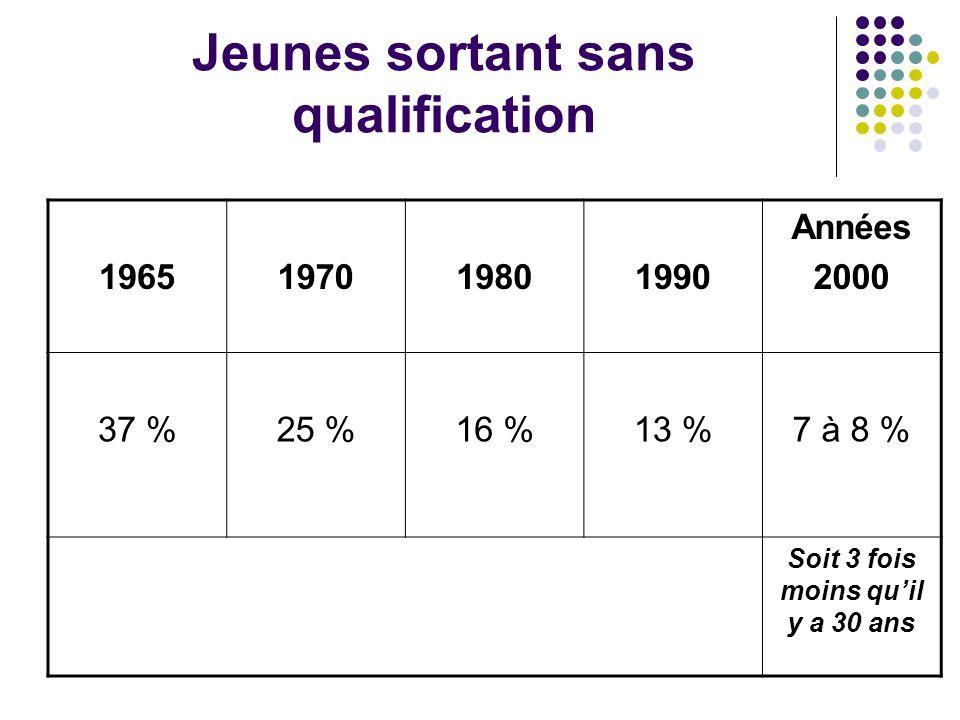 Jeunes sortant sans qualification 1965197019801990 Années 2000 37 %25 %16 %13 %7 à 8 % Soit 3 fois moins qu'il y a 30 ans