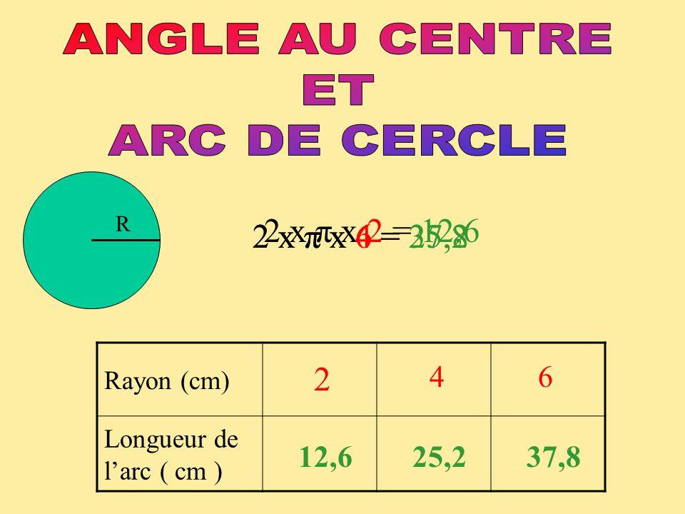 R = 6 cm Mesure de l'angle ( α ) Longueur de l'arc ( L ) 360 37,8 60 60 x 37,8 : 360 = 6,3 6,3 30 30 x 37,8 : 360 = 3,15 3,15 15 15 x 37,8 : 360 = 1,6 1,6