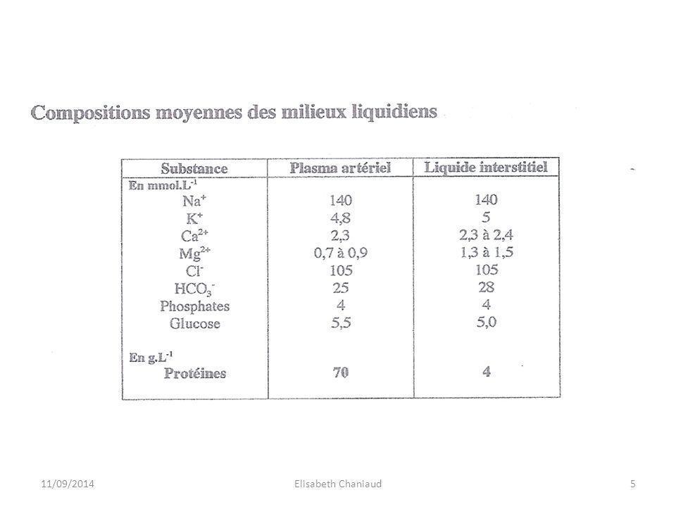 1- Formation de la lymphe 1-2 Formation de la lymphe 1-2.1 Les échanges des gaz respiratoires et des nutriments Lois de la dialyse 11/09/20146Elisabeth Chaniaud