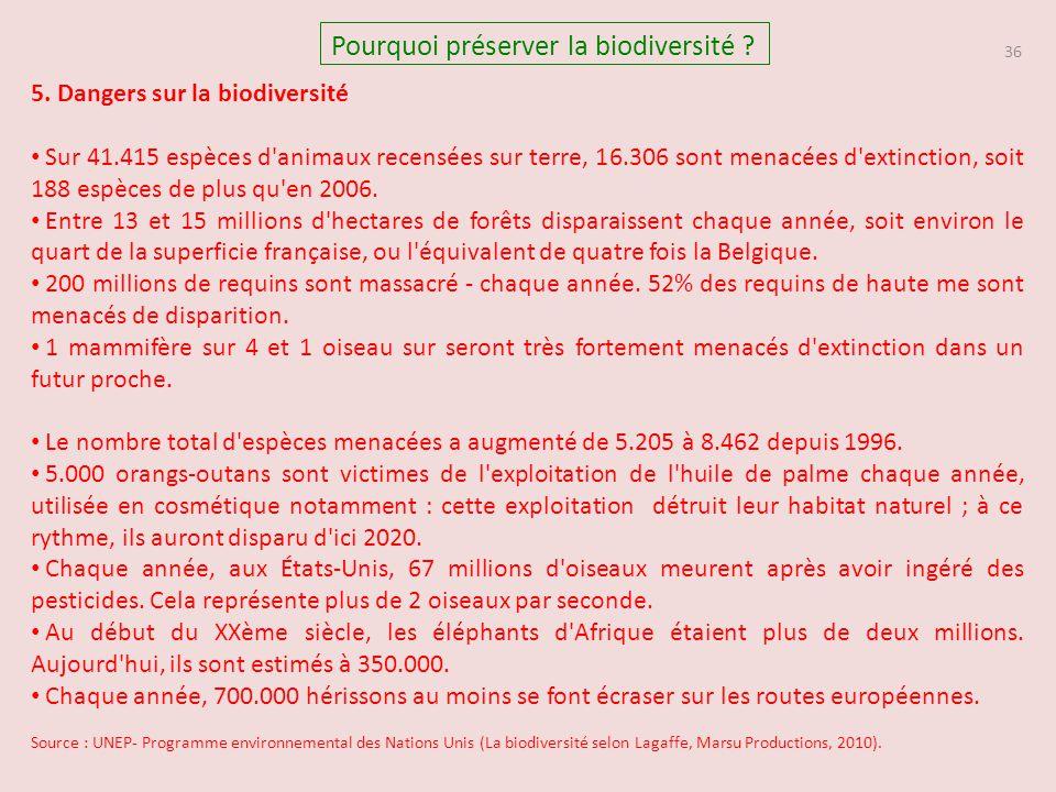 36 Pourquoi préserver la biodiversité ? 5. Dangers sur la biodiversité Sur 41.415 espèces d'animaux recensées sur terre, 16.306 sont menacées d'extinc