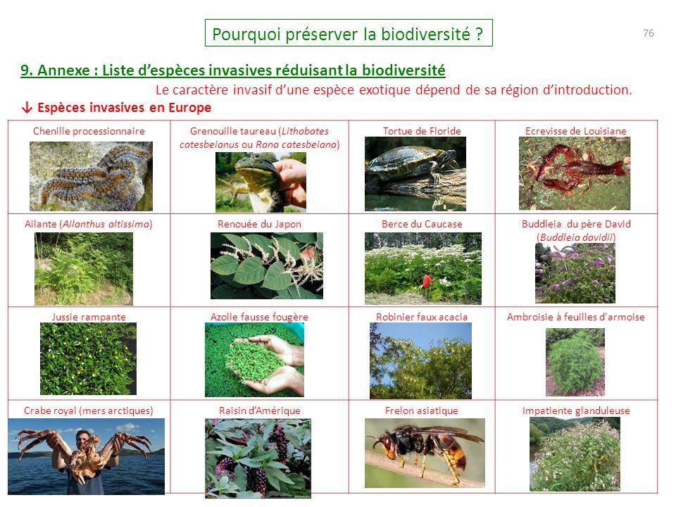 76 Pourquoi préserver la biodiversité ? 9. Annexe : Liste d'espèces invasives réduisant la biodiversité Le caractère invasif d'une espèce exotique dép