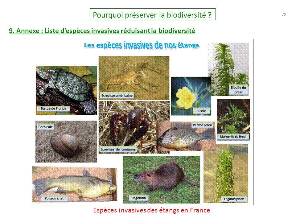 78 Pourquoi préserver la biodiversité ? 9. Annexe : Liste d'espèces invasives réduisant la biodiversité Espèces invasives des étangs en France