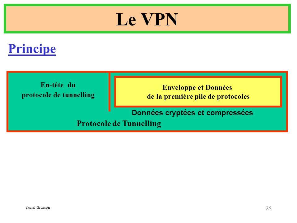 Yonel Grusson 25 Le VPN Principe Enveloppe et Données de la première pile de protocoles Protocole de Tunnelling Données cryptées et compressées En-tête du protocole de tunnelling