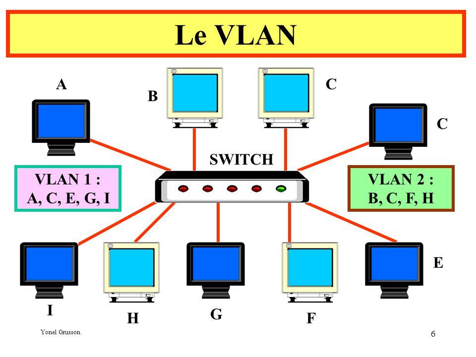 Yonel Grusson 6 Le VLAN A G F E C C B I H VLAN 1 : A, C, E, G, I VLAN 2 : B, C, F, H SWITCH