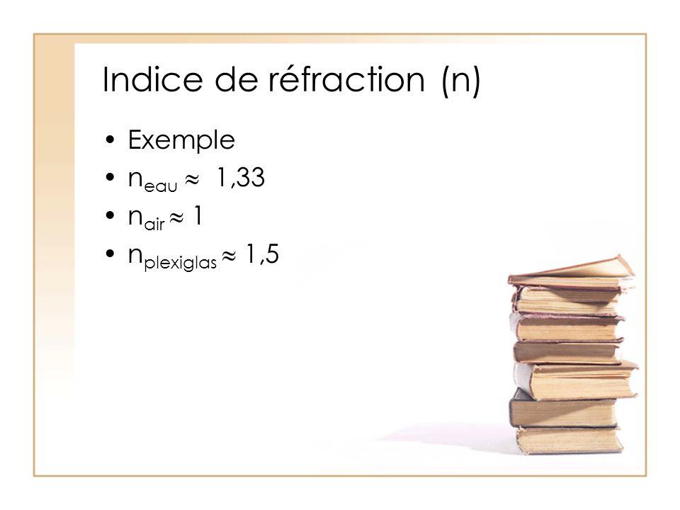 Indice de réfraction (n) Exemple n eau  1,33 n air  1 n plexiglas  1,5