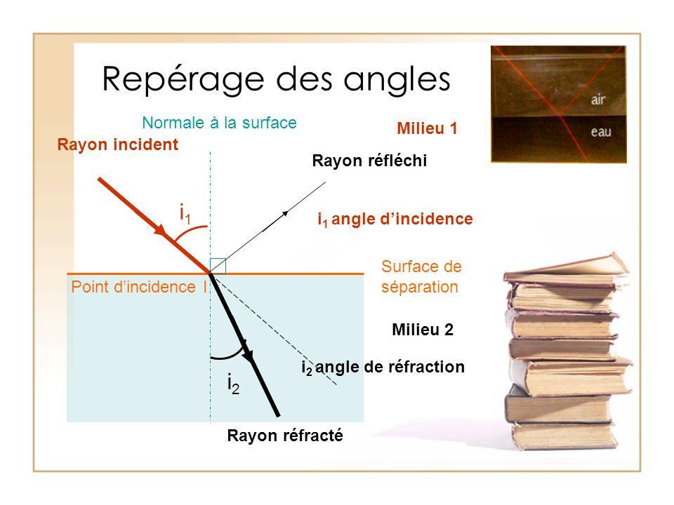Repérage des angles Surface de séparation Rayon incident Rayon réfracté Rayon réfléchi Normale à la surface Milieu 1 Milieu 2 i2i2 i1i1 Point d'incide