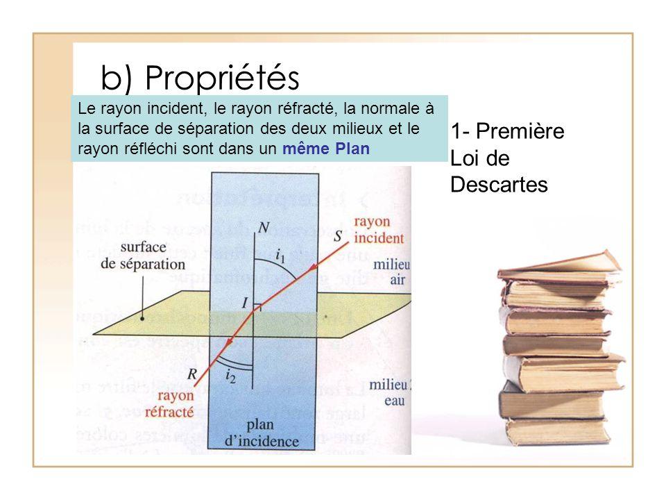 b) Propriétés 1- Première Loi de Descartes Le rayon incident, le rayon réfracté, la normale à la surface de séparation des deux milieux et le rayon ré