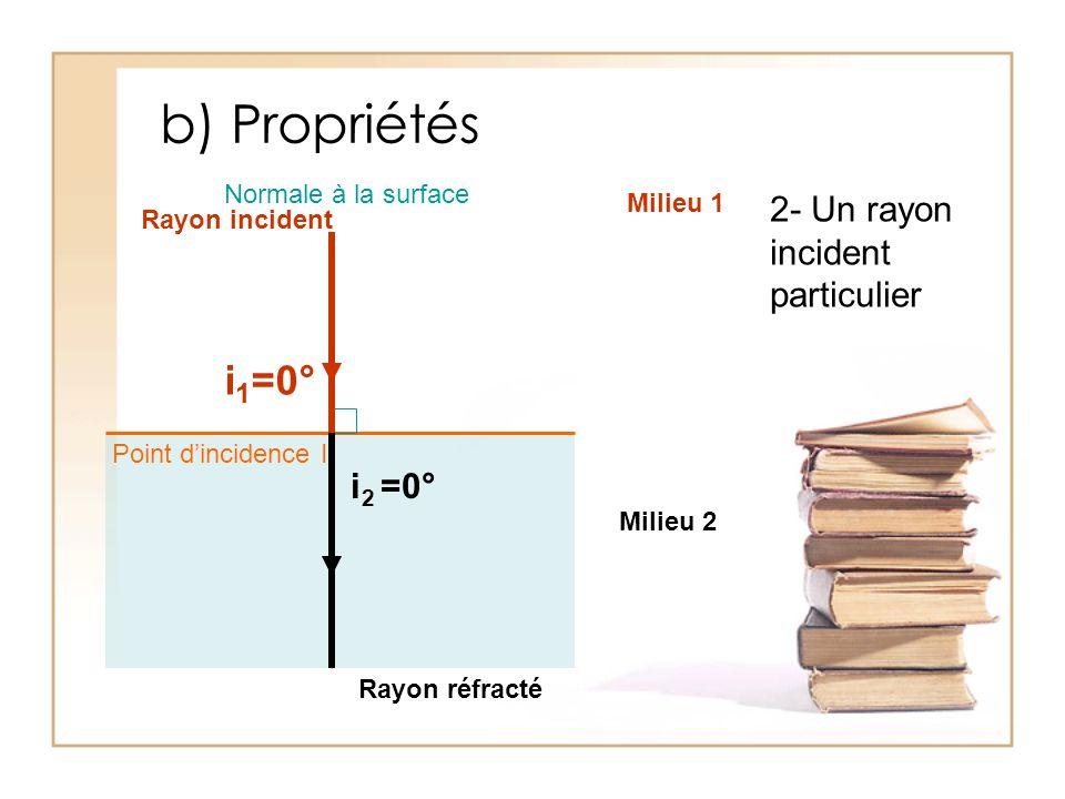 b) Propriétés 2- Un rayon incident particulier Rayon incident Rayon réfracté Normale à la surface Milieu 1 Milieu 2 i 2 =0° i 1 =0° Point d'incidence