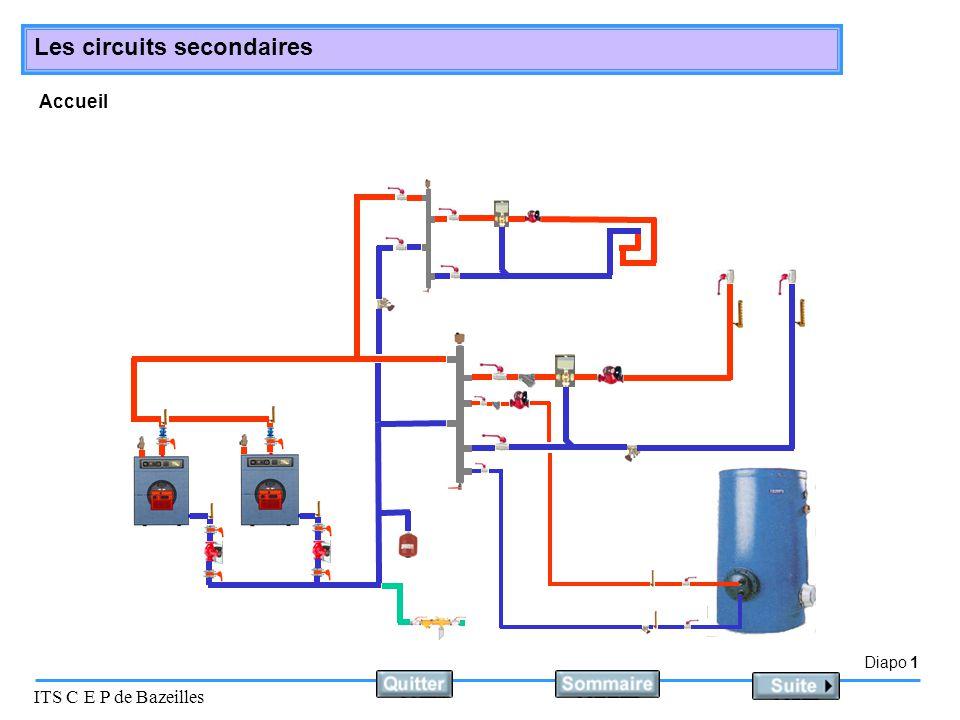 Diapo 12 ITS C E P de Bazeilles Les circuits secondaires Les circuits à débit constant et température variable Principe de fonctionnement :  constante QV variable La vanne 3 voies repartie le débit entre le réseaux et le retour.