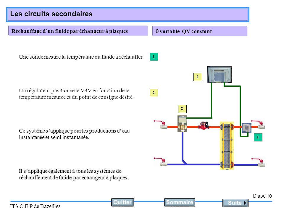 Diapo 10 ITS C E P de Bazeilles Les circuits secondaires Réchauffage d'un fluide par échangeur à plaques Un régulateur positionne la V3V en fonction d