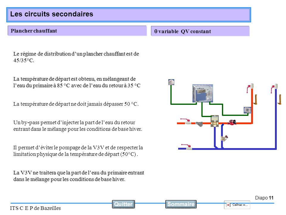 Diapo 11 ITS C E P de Bazeilles Les circuits secondaires Plancher chauffant La température de départ est obtenu, en mélangeant de l'eau du primaire à