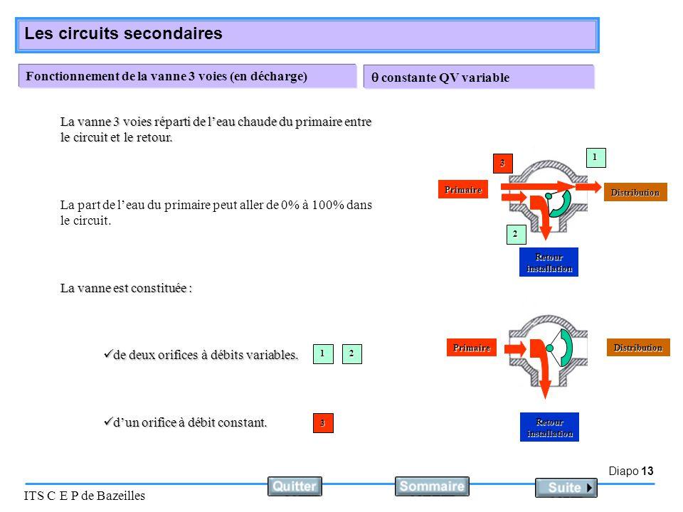 Diapo 13 ITS C E P de Bazeilles Les circuits secondaires Fonctionnement de la vanne 3 voies (en décharge) La part de l'eau du primaire peut aller de 0