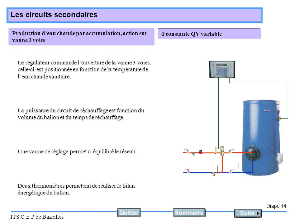 Diapo 14 ITS C E P de Bazeilles Les circuits secondaires Production d'eau chaude par accumulation, action sur vanne 3 voies  constante QV variable Un