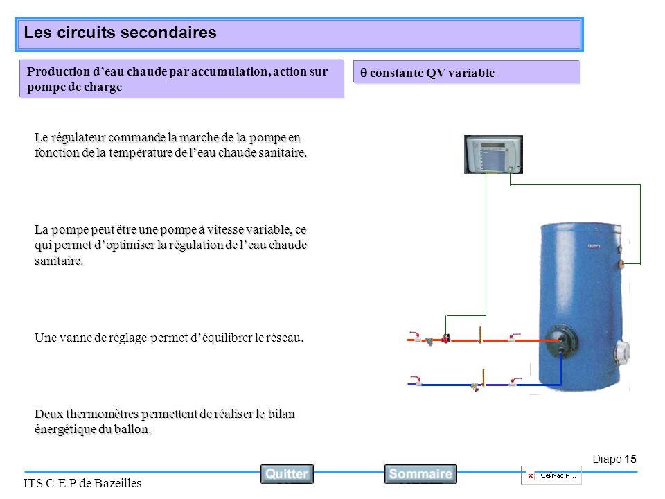 Diapo 15 ITS C E P de Bazeilles Les circuits secondaires Production d'eau chaude par accumulation, action sur pompe de charge  constante QV variable