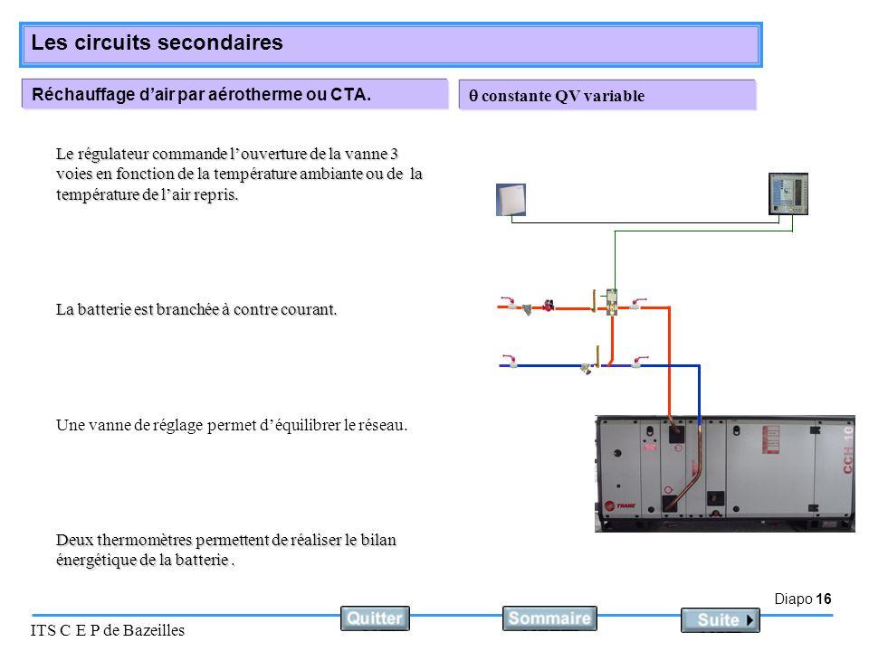 Diapo 16 ITS C E P de Bazeilles Les circuits secondaires Réchauffage d'air par aérotherme ou CTA.  constante QV variable Une vanne de réglage permet