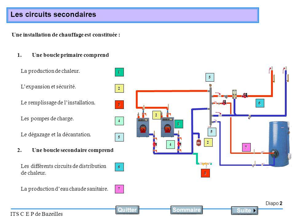 Diapo 2 ITS C E P de Bazeilles Les circuits secondaires Une installation de chauffage est constituée : La production de chaleur. 1. 1.Une boucle prima
