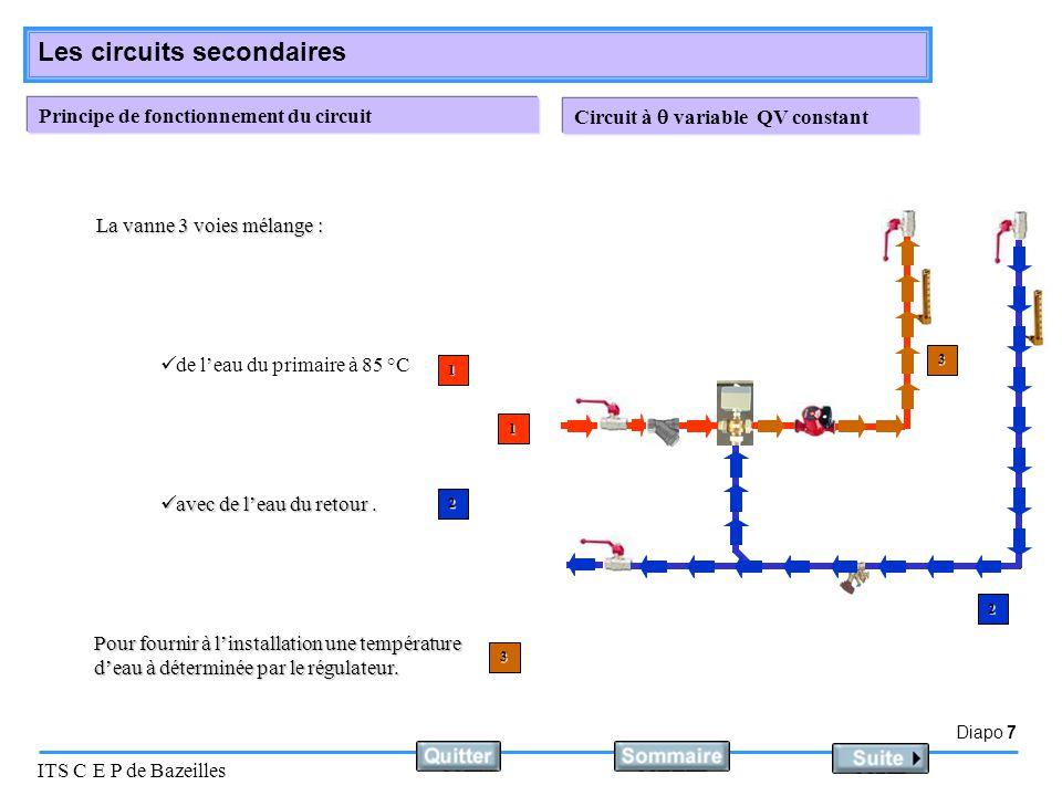Diapo 8 ITS C E P de Bazeilles Les circuits secondaires Fonctionnement de la vanne 3 voies La part de l'eau du primaire peut aller de 0% à 100% du mélange.