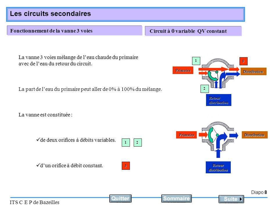 Diapo 8 ITS C E P de Bazeilles Les circuits secondaires Fonctionnement de la vanne 3 voies La part de l'eau du primaire peut aller de 0% à 100% du mél