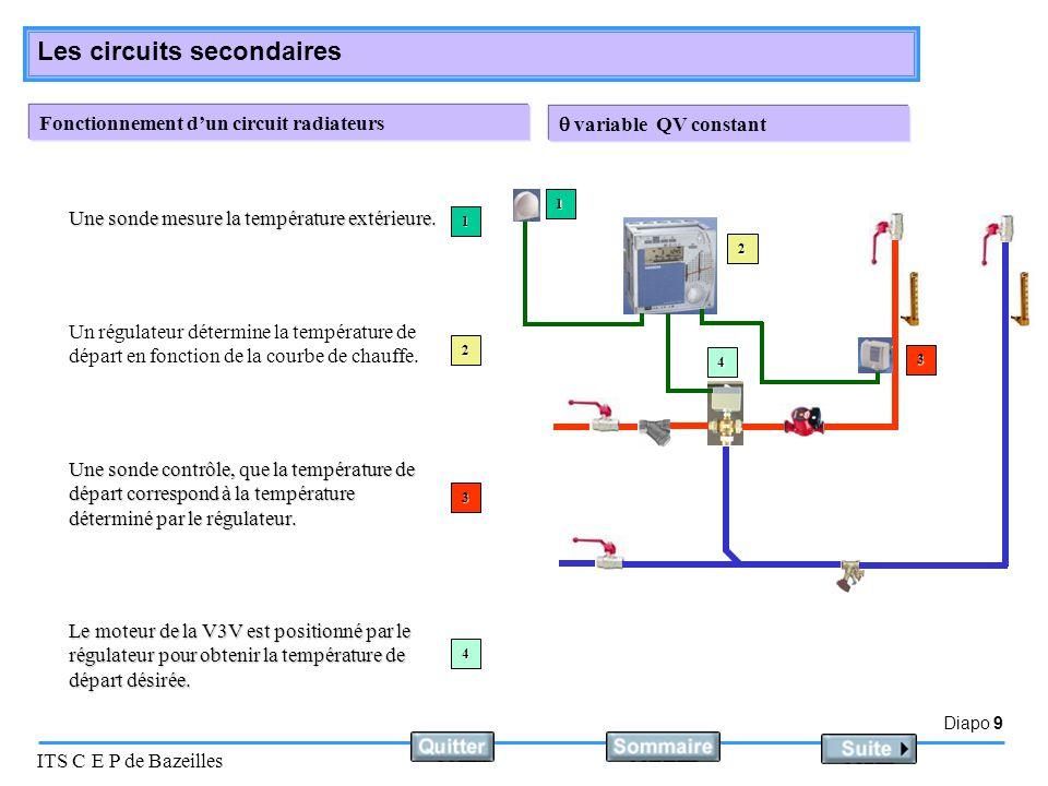 Diapo 10 ITS C E P de Bazeilles Les circuits secondaires Réchauffage d'un fluide par échangeur à plaques Un régulateur positionne la V3V en fonction de la température mesurée et du point de consigne désiré.
