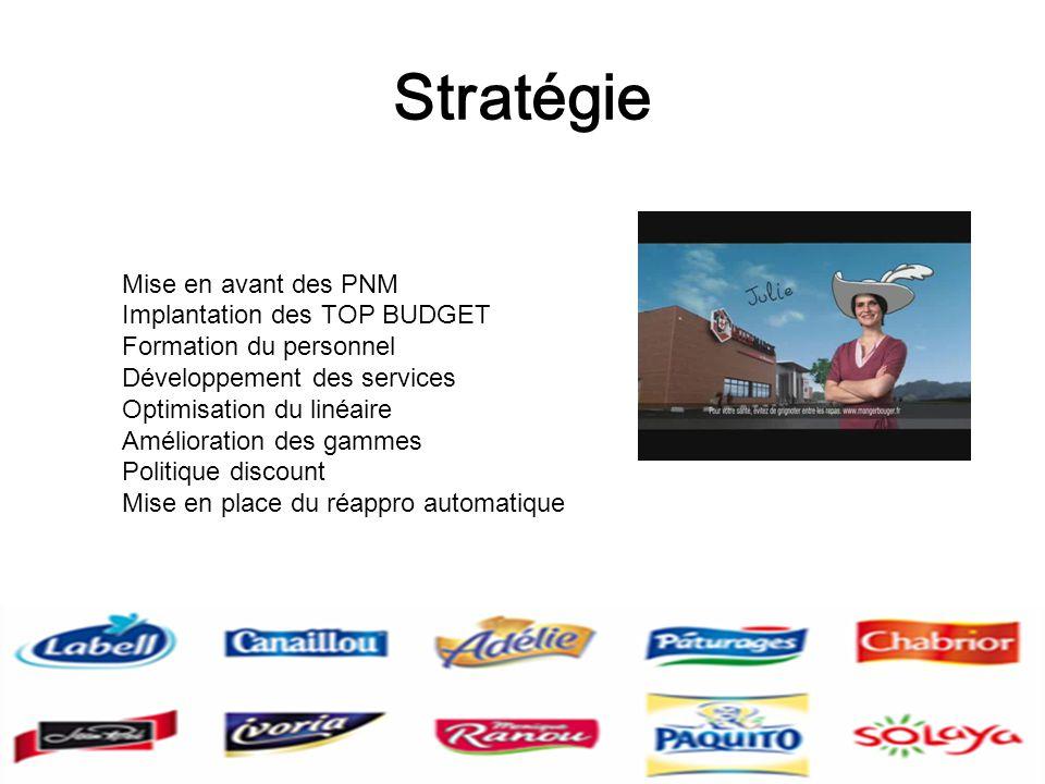 Stratégie Mise en avant des PNM Implantation des TOP BUDGET Formation du personnel Développement des services Optimisation du linéaire Amélioration de
