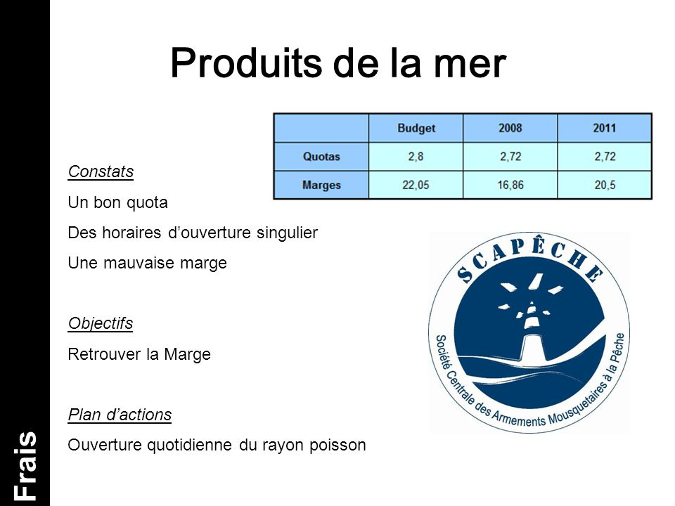 Produits de la mer Frais Constats Un bon quota Des horaires d'ouverture singulier Une mauvaise marge Objectifs Retrouver la Marge Plan d'actions Ouver