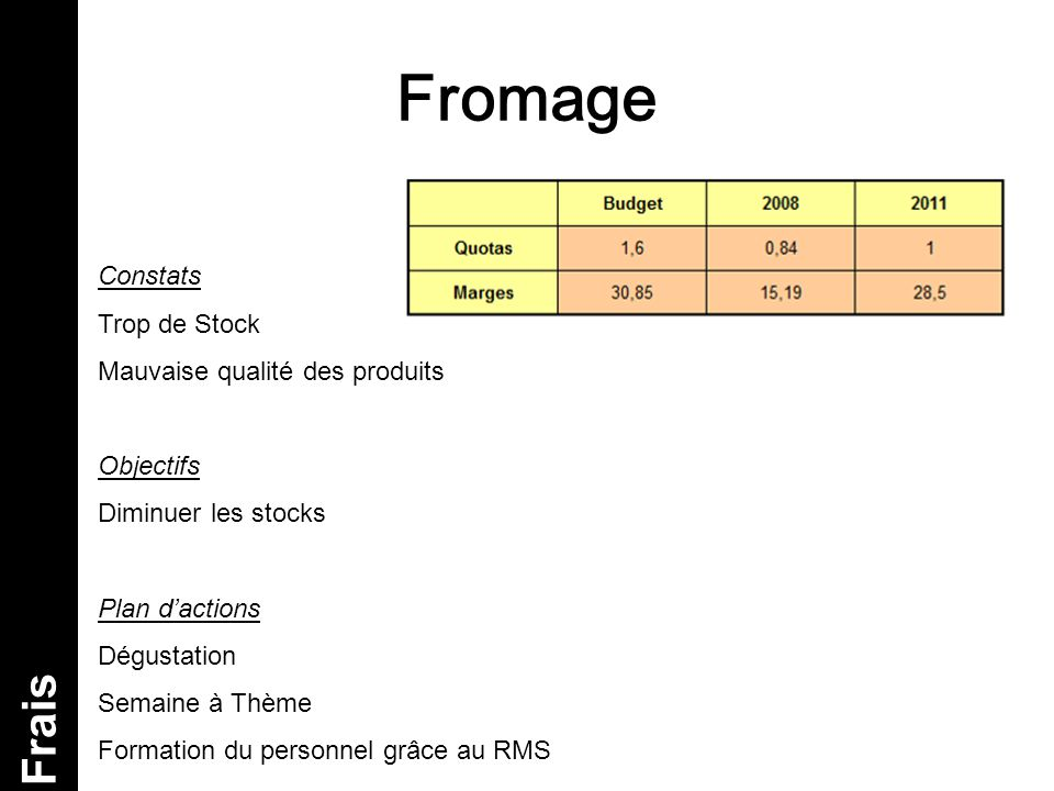 Fromage Frais Constats Trop de Stock Mauvaise qualité des produits Objectifs Diminuer les stocks Plan d'actions Dégustation Semaine à Thème Formation