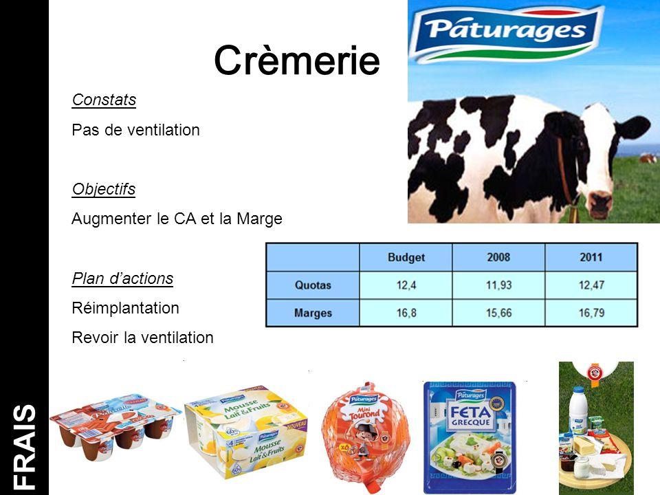 Crèmerie FRAIS Constats Pas de ventilation Objectifs Augmenter le CA et la Marge Plan d'actions Réimplantation Revoir la ventilation