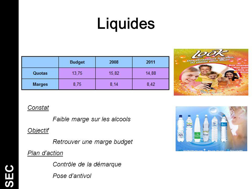 Liquides SEC Constat Faible marge sur les alcools Objectif Retrouver une marge budget Plan d'action Contrôle de la démarque Pose d'antivol