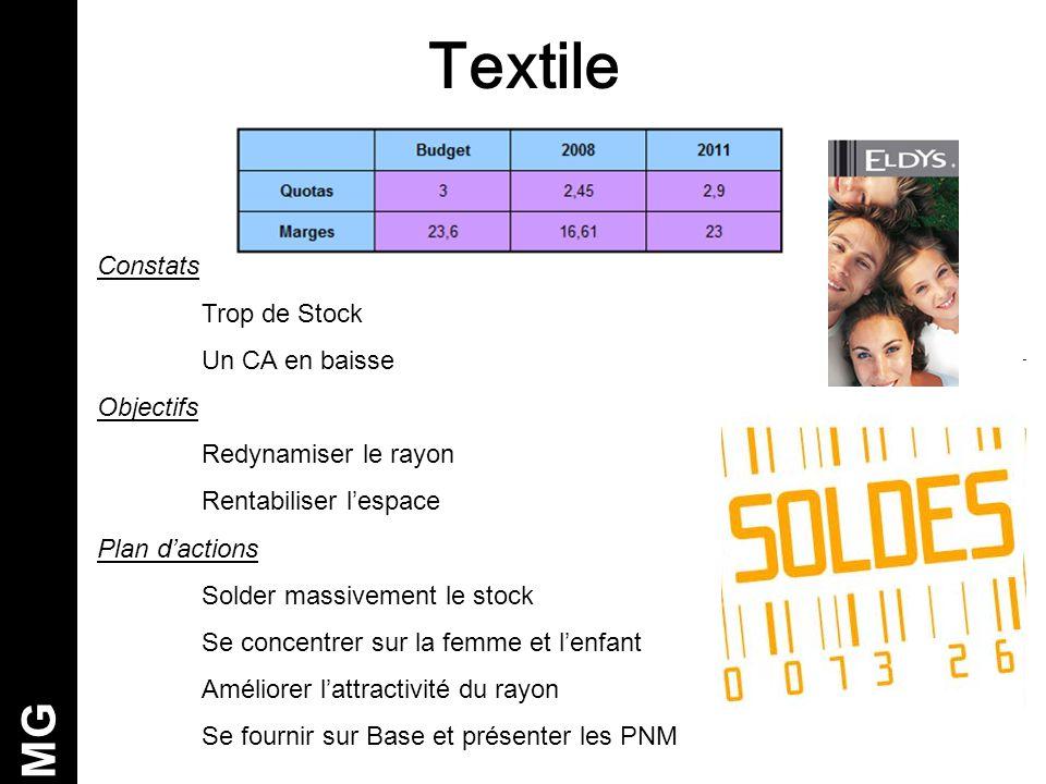 Textile MG Constats Trop de Stock Un CA en baisse Objectifs Redynamiser le rayon Rentabiliser l'espace Plan d'actions Solder massivement le stock Se c
