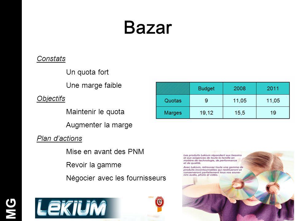 Bazar MG Constats Un quota fort Une marge faible Objectifs Maintenir le quota Augmenter la marge Plan d'actions Mise en avant des PNM Revoir la gamme