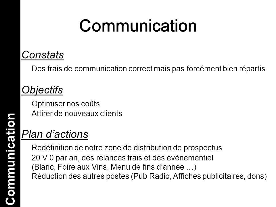 Communication Constats Des frais de communication correct mais pas forcément bien répartis Objectifs Optimiser nos coûts Attirer de nouveaux clients P