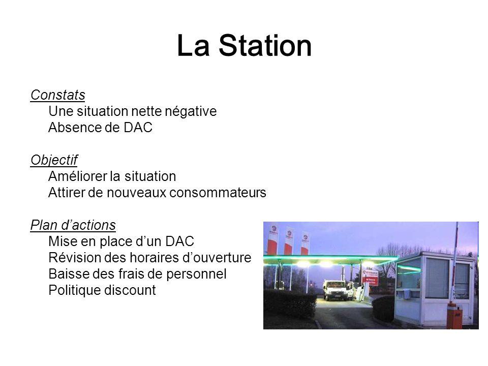 La Station Constats Une situation nette négative Absence de DAC Objectif Améliorer la situation Attirer de nouveaux consommateurs Plan d'actions Mise