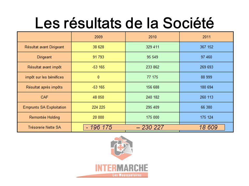 Les résultats de la Société - 196 175 – 230 227 18 609